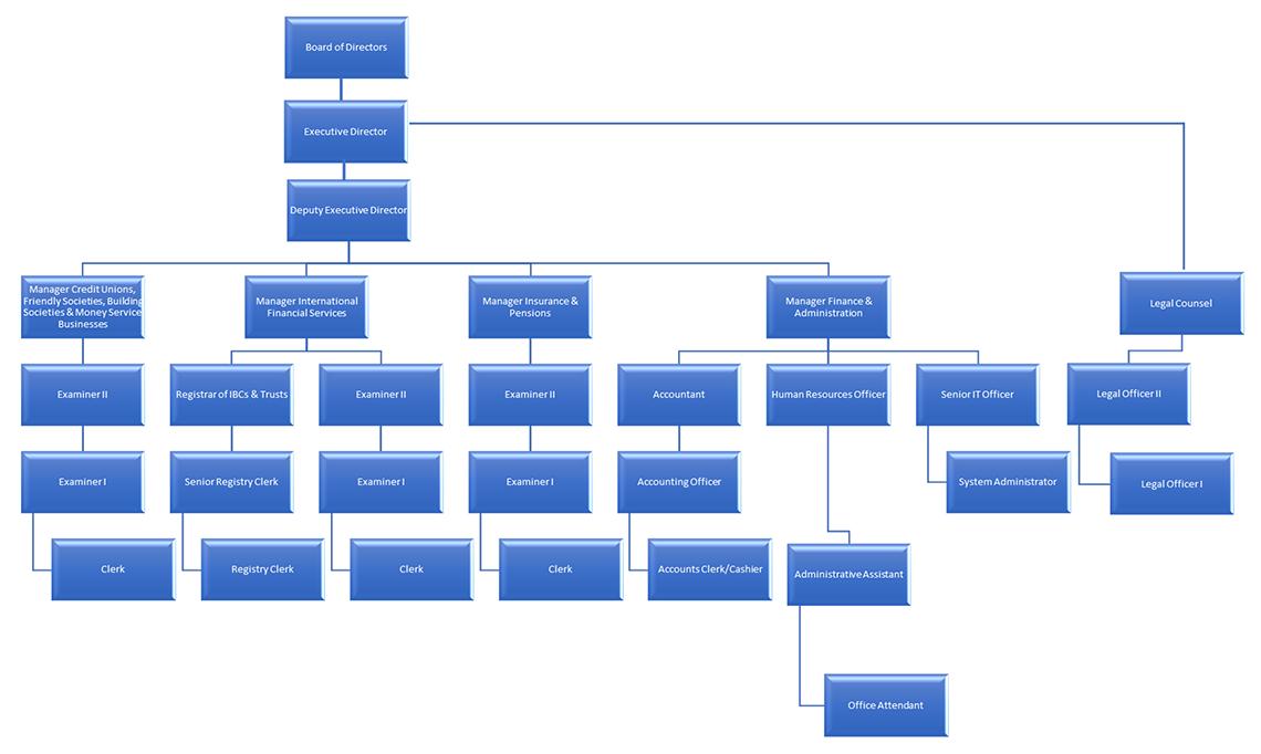 Org Chart Staff